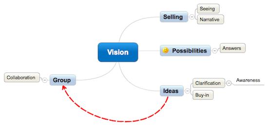 Mindmap Of Vision