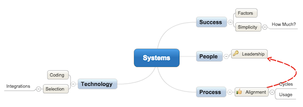 mindmap of systems success