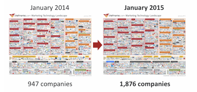 marketing technology companies