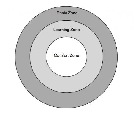 comfort panic zones