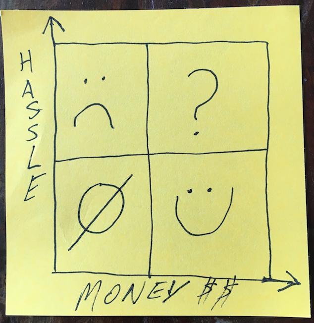 hassle vs money